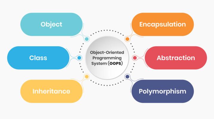یادگیری اصول برنامه نویسی - بخش دوم