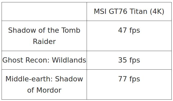 لپ تاپ MSI GT76 Titan