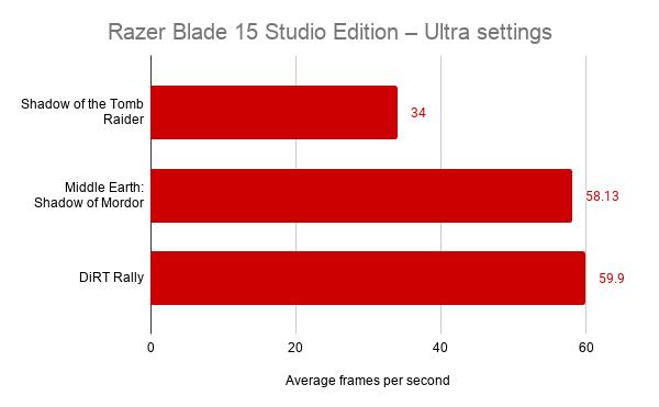 لپ تاپ Razer Blade 15 Studio Edition