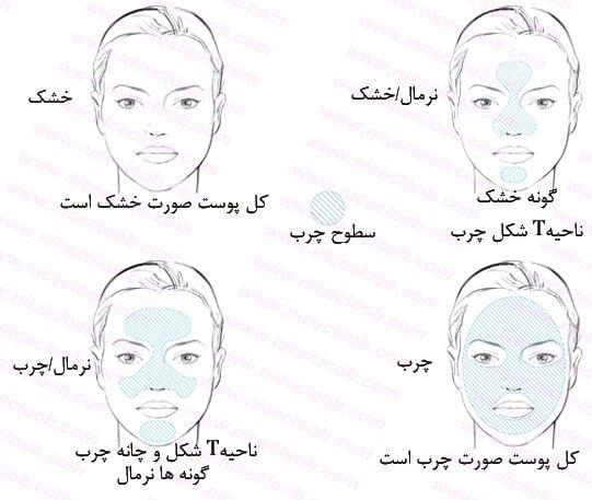 انواع پوست صورت و بدن