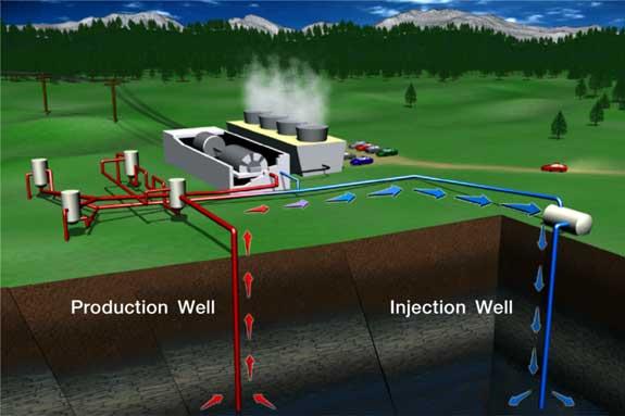 انرژی ژئو ترمال
