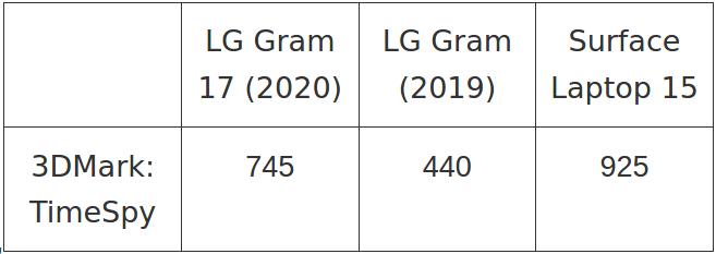 لپ تاپ LG Gram 17 (2020)
