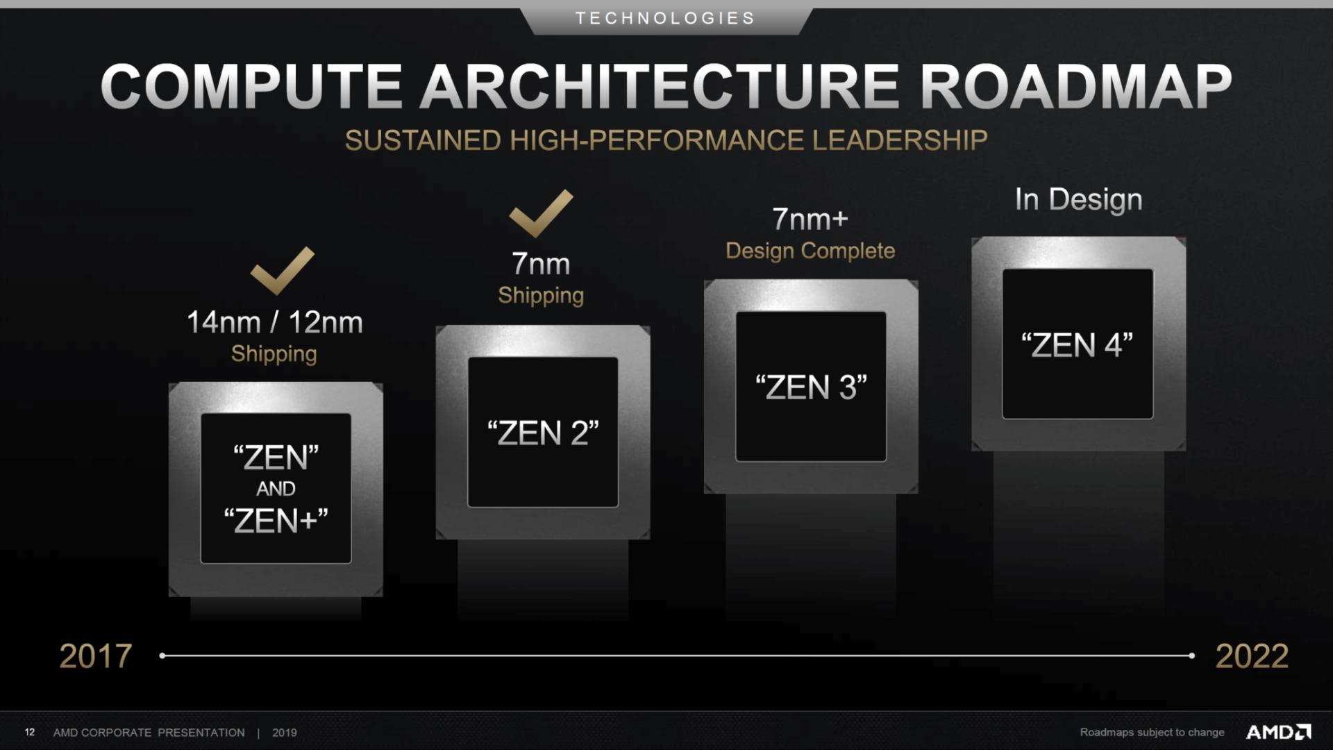 پردازنده های لپ تاپ رایزن 4000 AMD در نمایشگاه CES