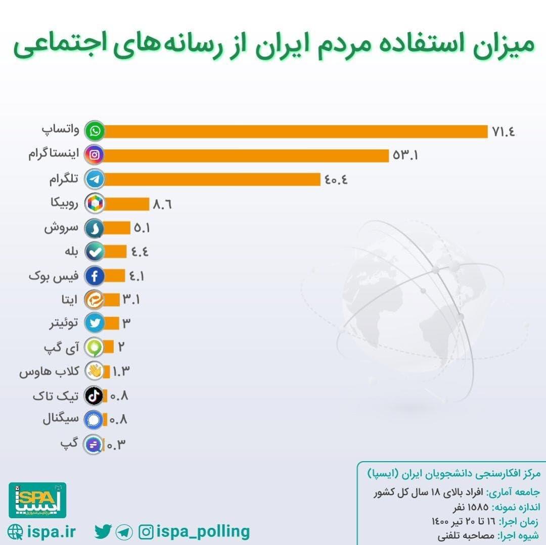 واتساپ محبوبترین پیام رسان ایرانی ها