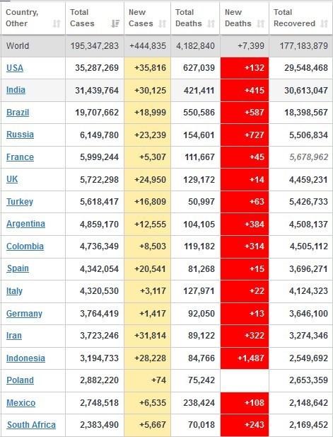 کرونا در جهان/ عبور شمار مبتلایان از 195 میلیون نفر