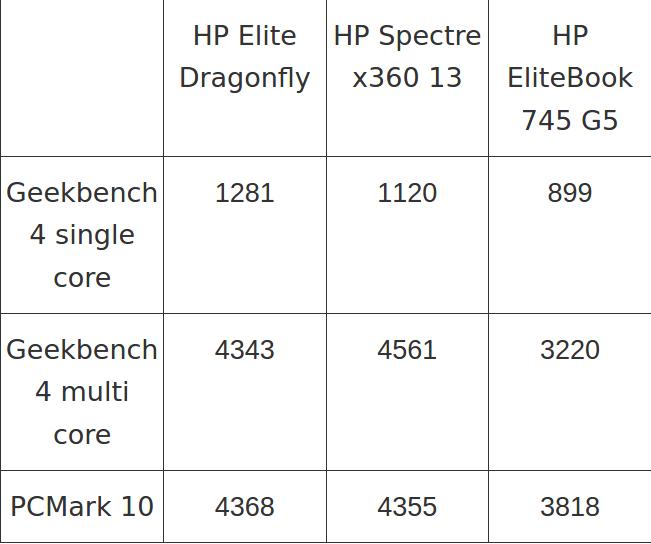لپ تاپ HP Elite Dragonfly